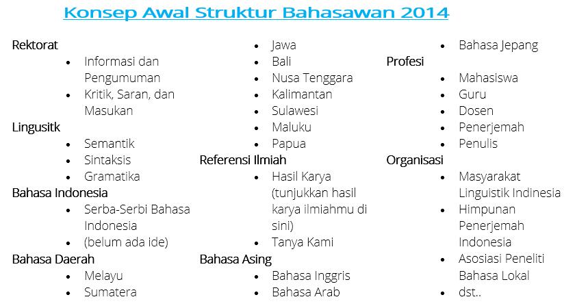 Kategori Bahasawan Sudah Selesai