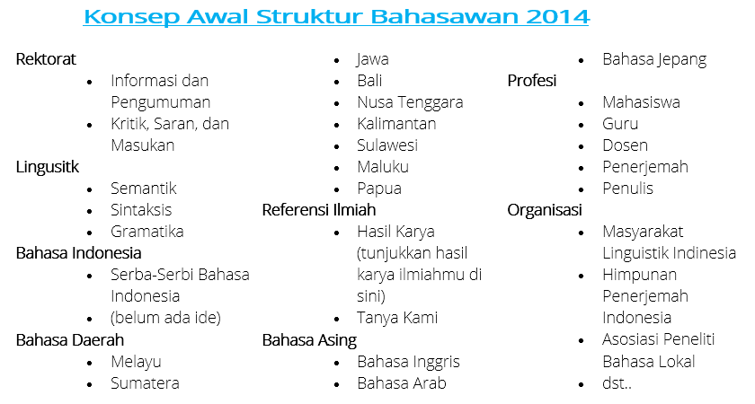 Konsep Awal Struktur Forum Bahasa Bahasawan.id Kategorisasi 2014